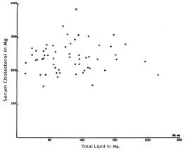 lipid_cholesterol_graph