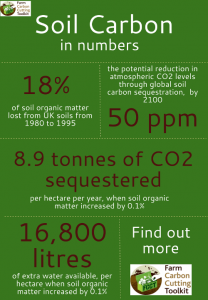 Infographic_soil_carbon
