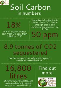 Infographic_soil_carbon
