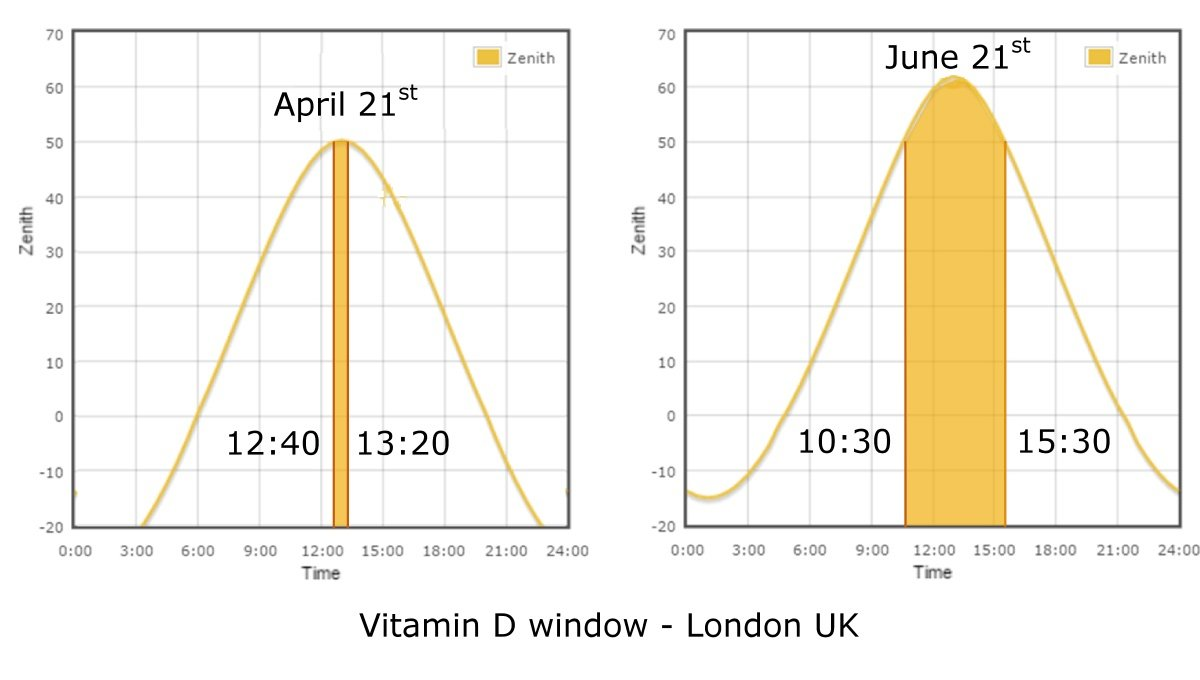 The sun's angle above the horizon (zenith angle) needs to be above 50º before there is sufficient UVB to produce vitamin D in the skin. In the south of the UK this limits vitamin D production to between April 21st and August 21st, in a narrow window either side of mid day. Data source: Solar Topo