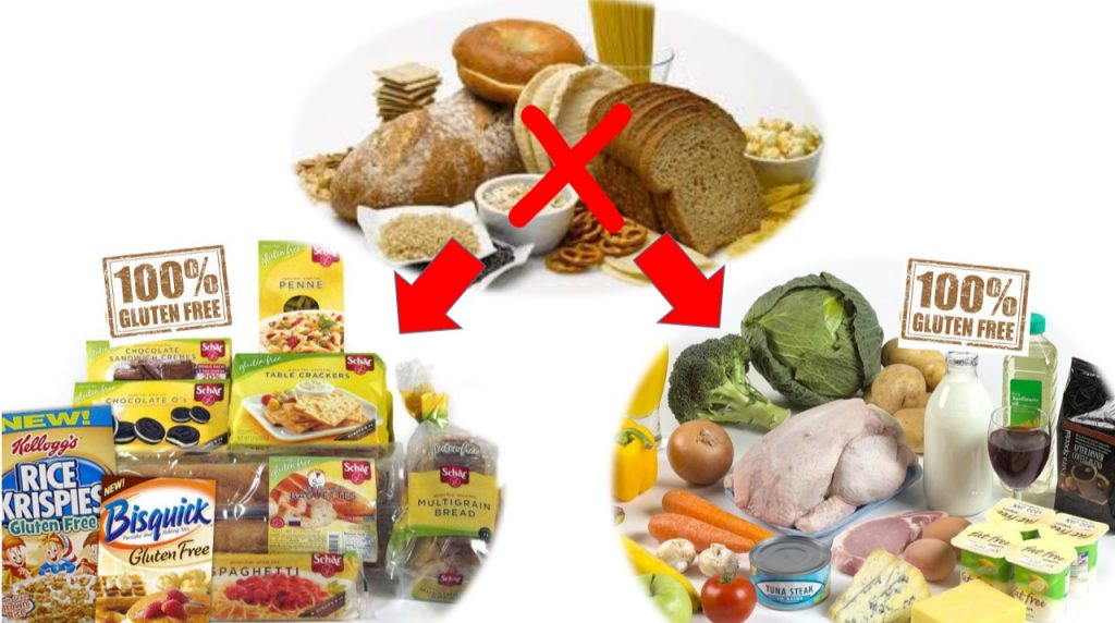 Gluten-free products like those shown on the left are promoted by coeliac charities and the NHS, but contribute to sub-standard nutrition [ref]. Real foods that are naturally free of gluten are a better choice and can lead to an overall improvement in dietary quality.