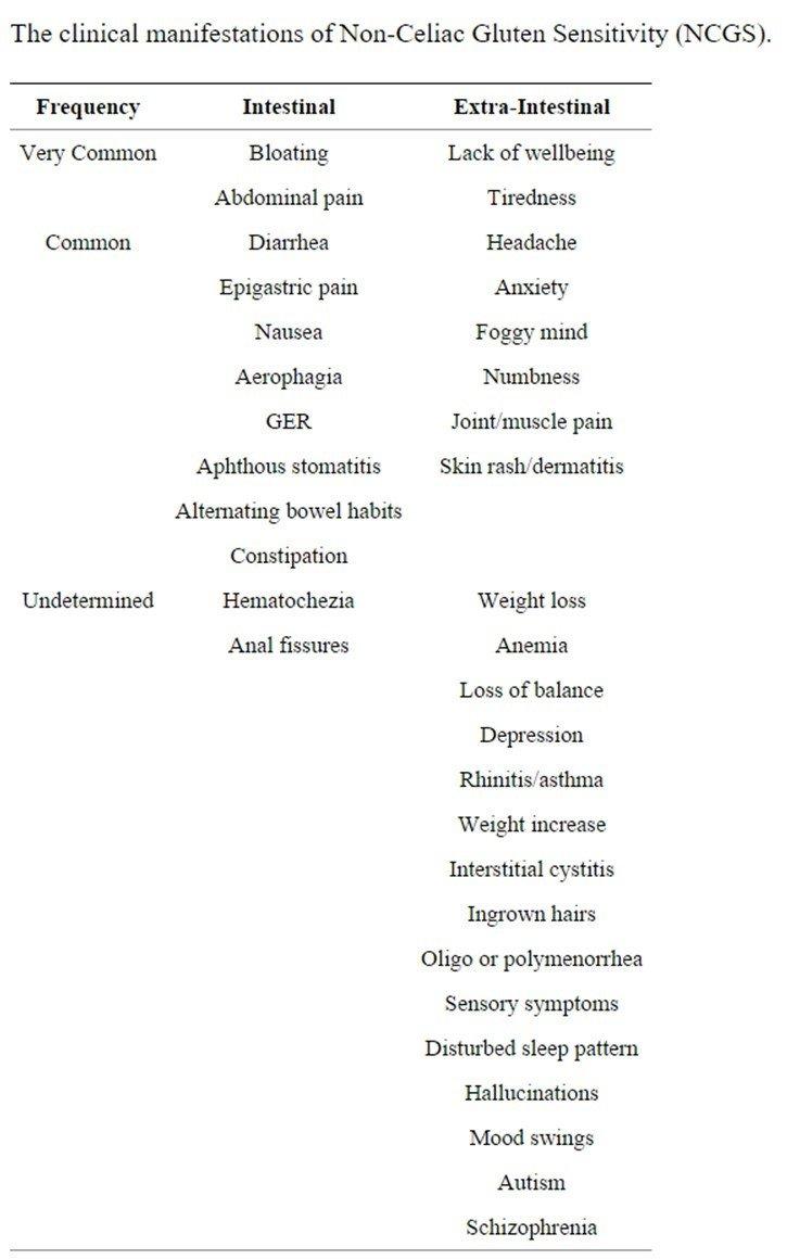 NCGS_symptoms