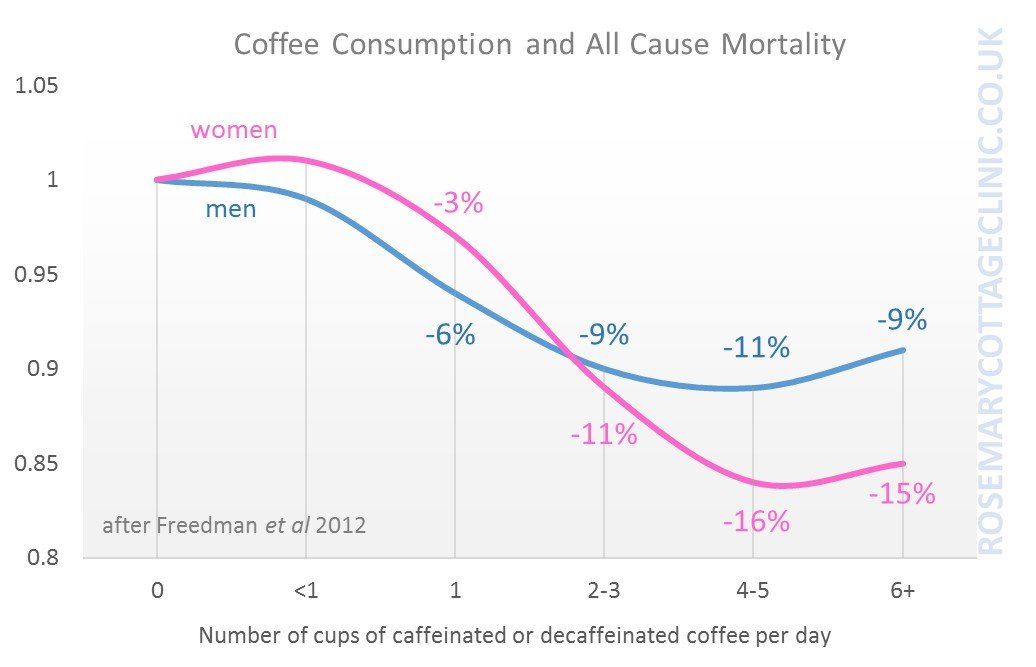 Coffee_mortality