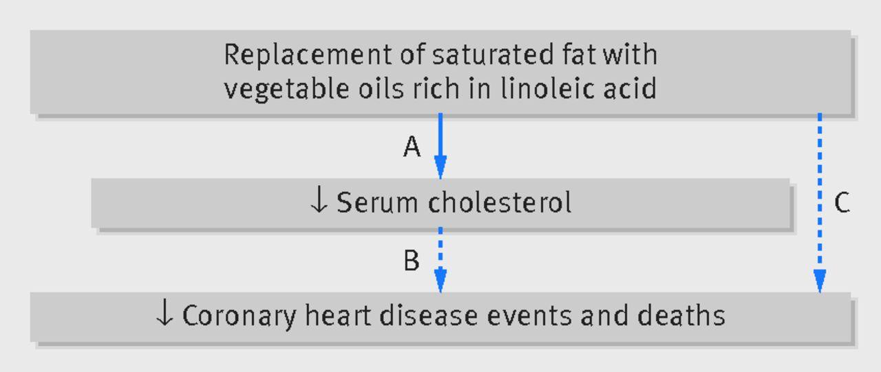 diet-heart-hypothesis