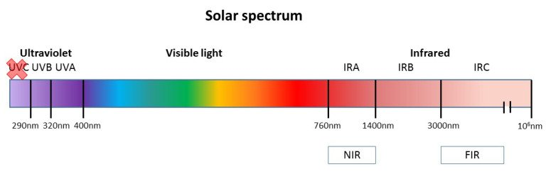 Fig-1-Barolet-Solar-Spectrum