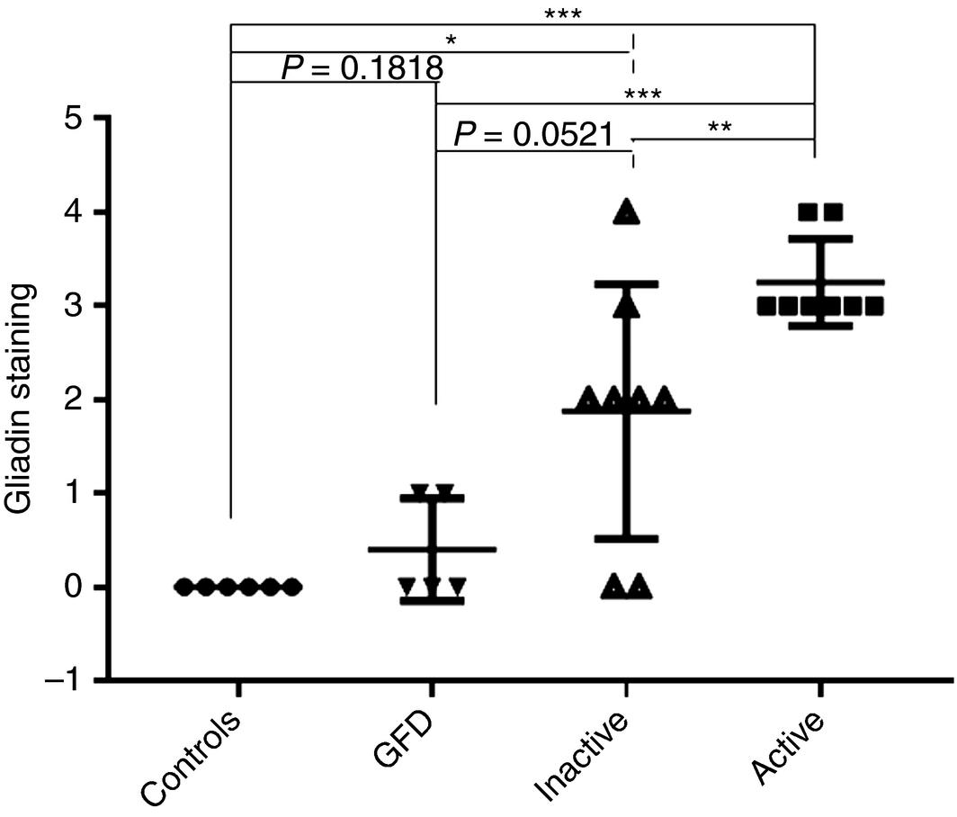 gliadin-staining-in-eosinophilic-oesophagitis