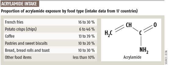 acrylamide-intake