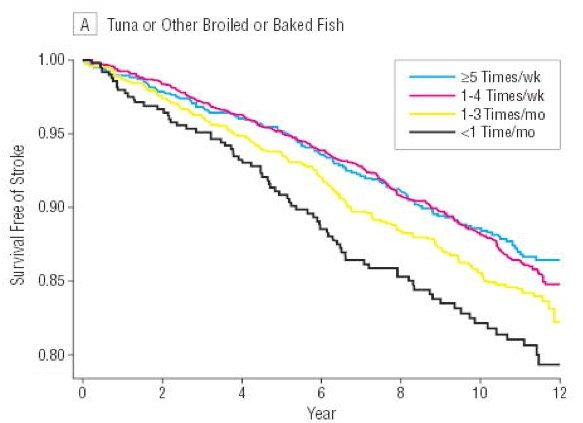 fish-consumption-and-stroke
