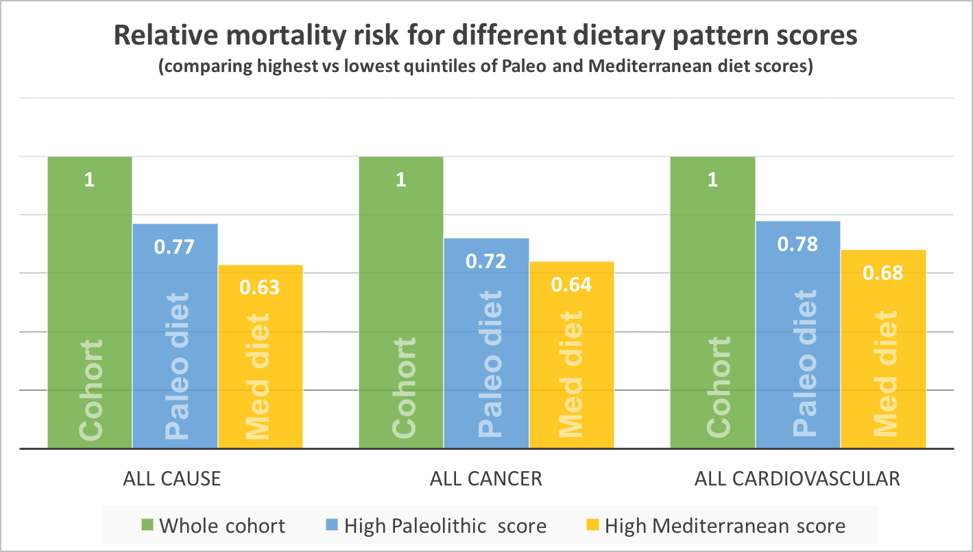 Based on data from Whalen et al, Paleolithic and Mediterranean Diet Pattern Scores Are Inversely Associated with All-Cause and Cause-Specific Mortality in Adults. Journal of Nutrition, Feb 2017