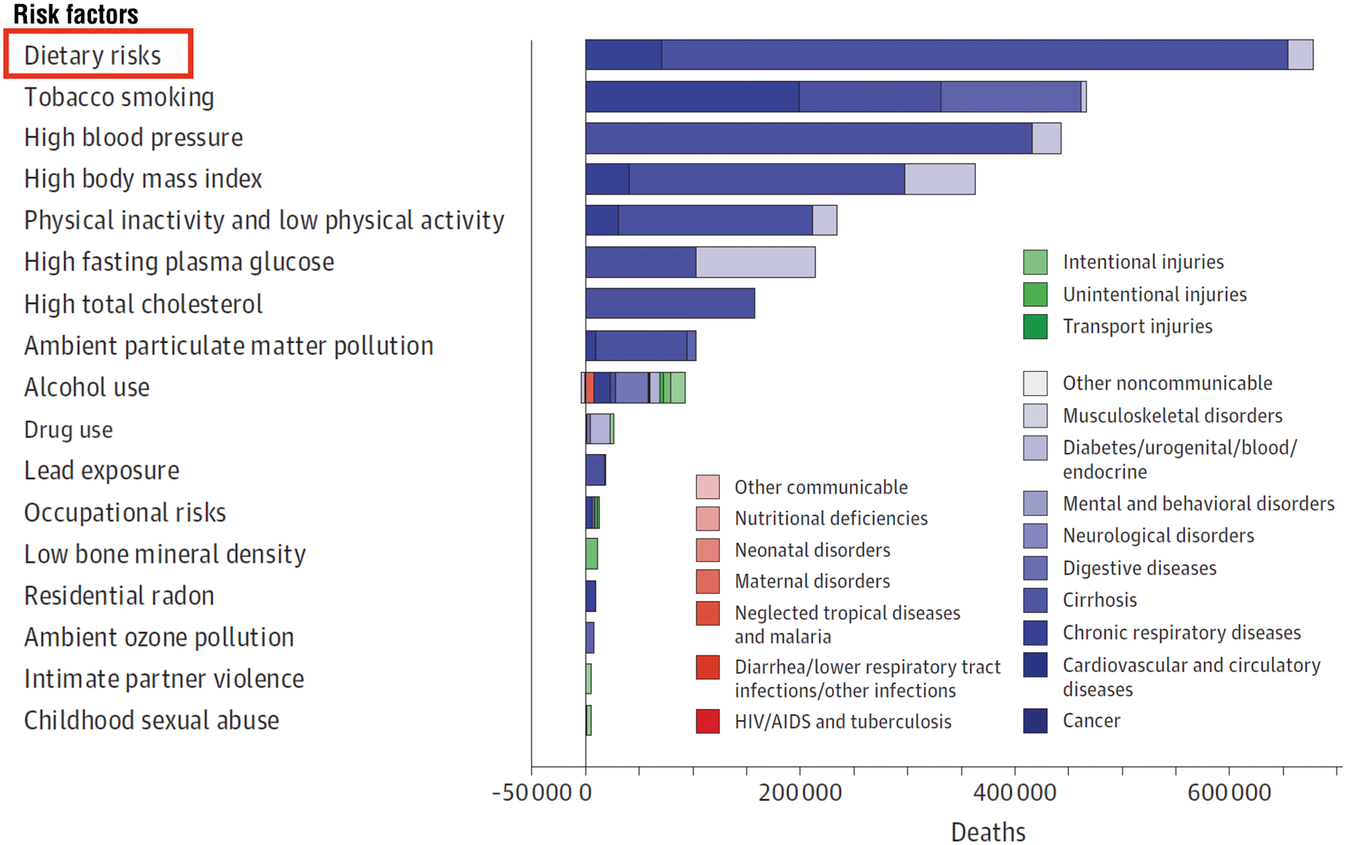 risk-factors-mortality-and-daly-us-2010