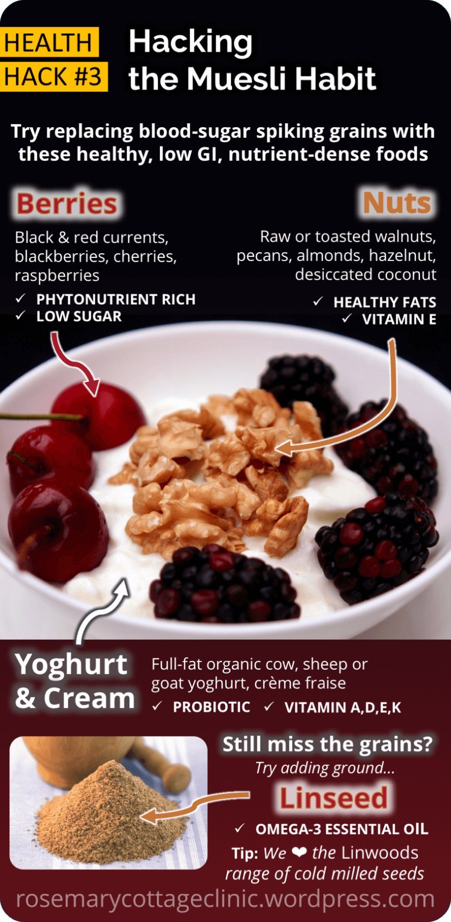 An infographic showing how to make a grain-free, gluten-free muesli using seeds, nuts and yoghurt.