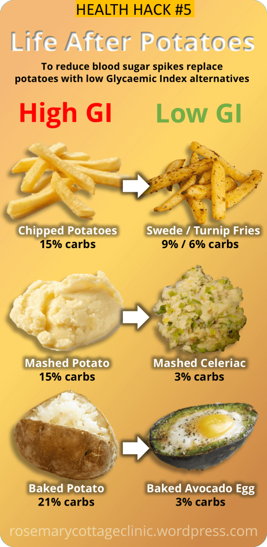 An infographic showing how your glucose control can be improved by swapping out chipped, mashed and baked potato for turnip, celeriac and avocado.