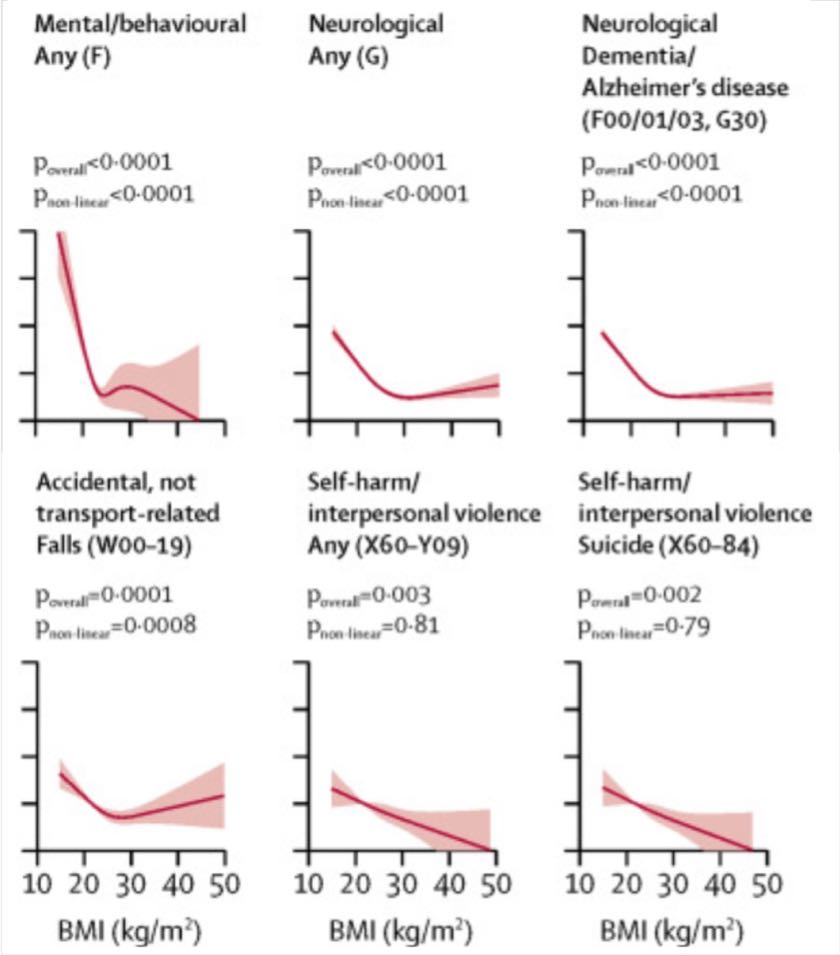 Excess Risk of Death vs Underweight BMJ