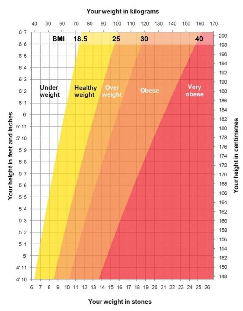 NHS BMI calculation chart